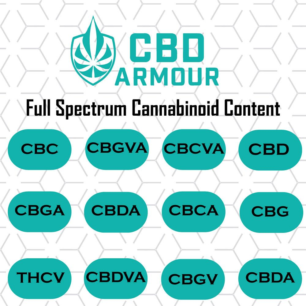 The Benefits of cannabinoids